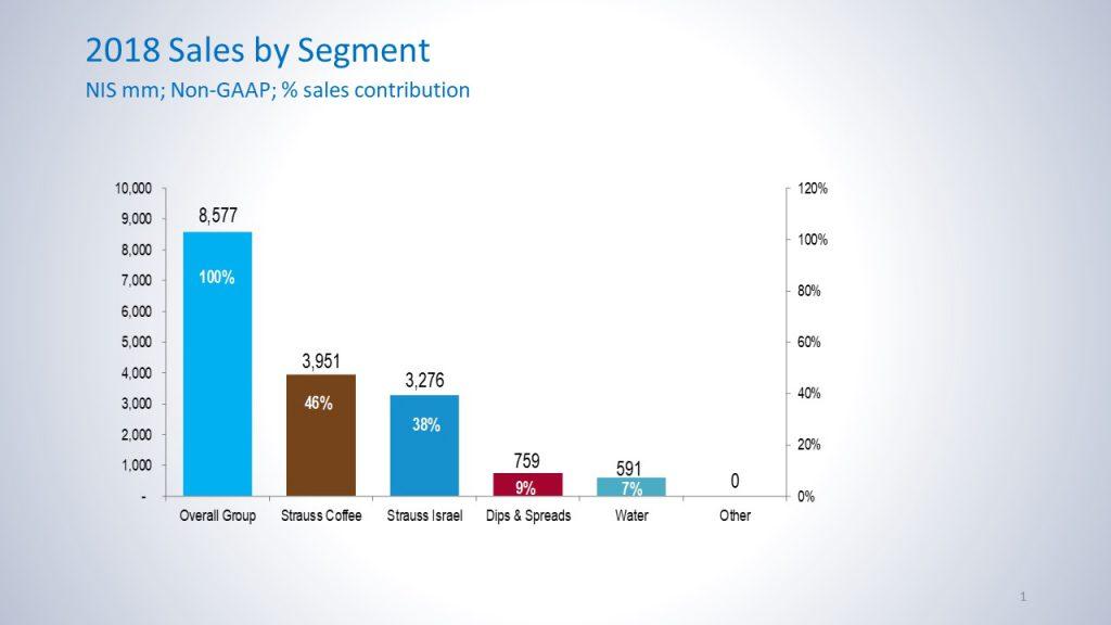 """סה""""כ מכירות הקבוצה בשנת 2018 היו 8,577 מיליארד שקל. מכירות הקפה היוו 46% מסך המכירות ובשווי של 3,951 מיליארד שקל שטראוס ישראל מהווה 38% מהמכירות מטבלים וממרחים מהווים 9% ושטראוס מים מהווים 7% מכלל המכירות"""
