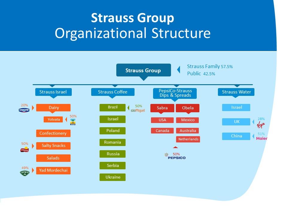 משפחת שטראוס היא בעלת השליטה עם 57.5% והיתר, 42.5% בידי הציבור. קבוצת שטראוס מתחלקת ל 4 קבוצות : שטראוס ישראל, שטראוס קפה, פפסיקו שטראוס/מטבלים וממרחים ושטראוס מים.